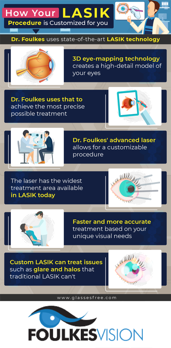How your LASIK procedure is customized for you